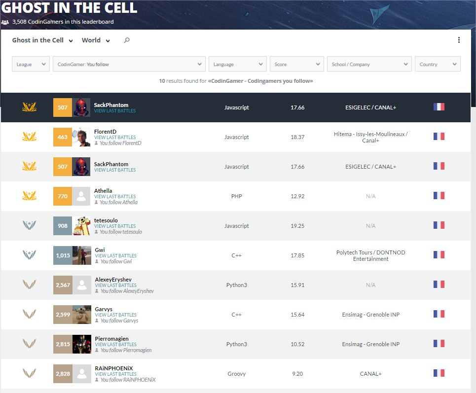 Ghost in the Cell Leaderboard
